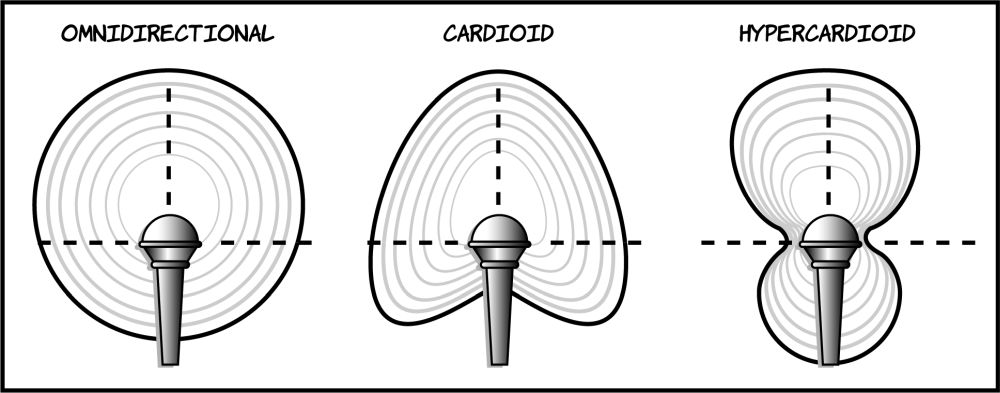 Figure 11.8 A microphone's pickup pattern indicates where it is most sensitive to sound.