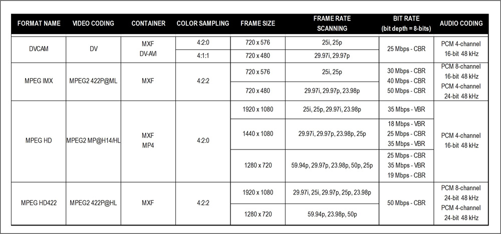 Figure_5.12.14.XDCAM.Formats