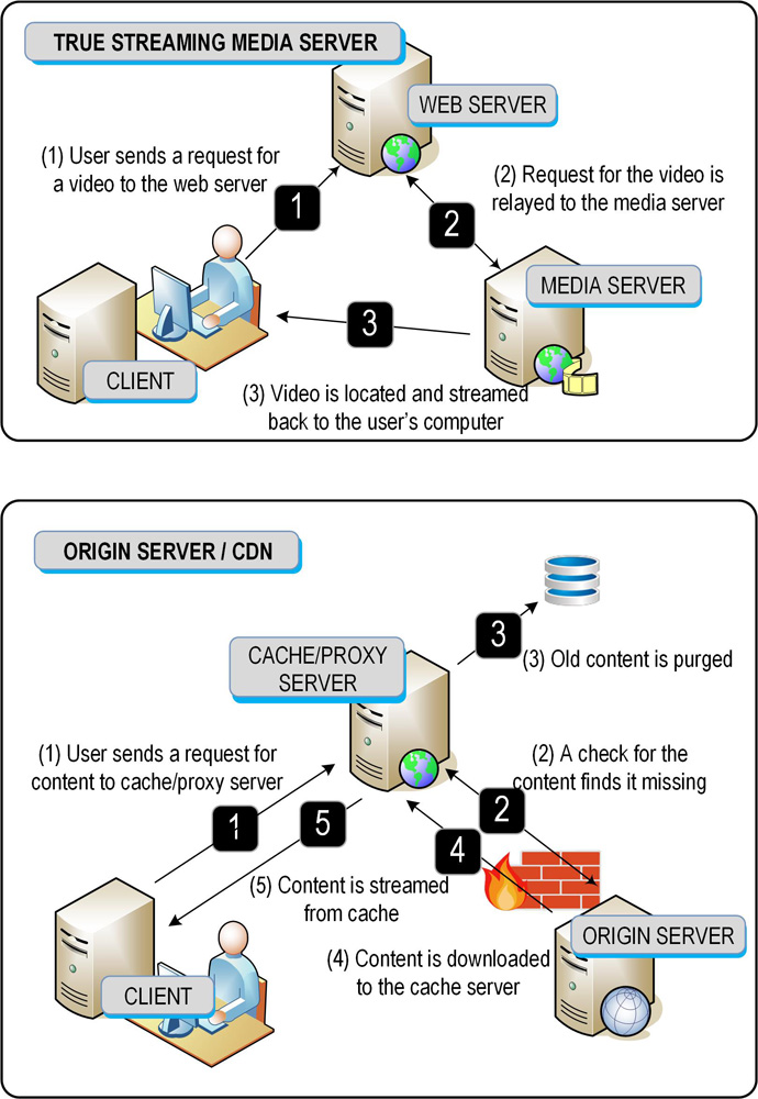 Figure_5.12.19.Origin.Server