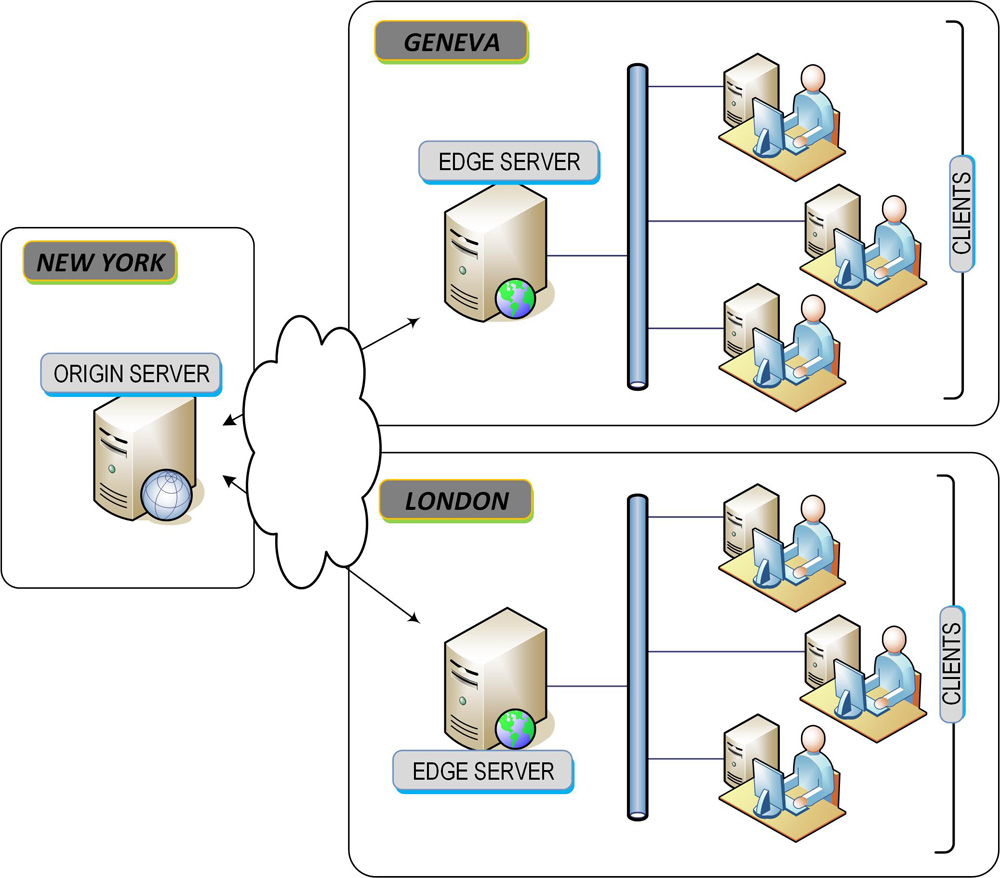 Figure_5.12.24.Edge.Server