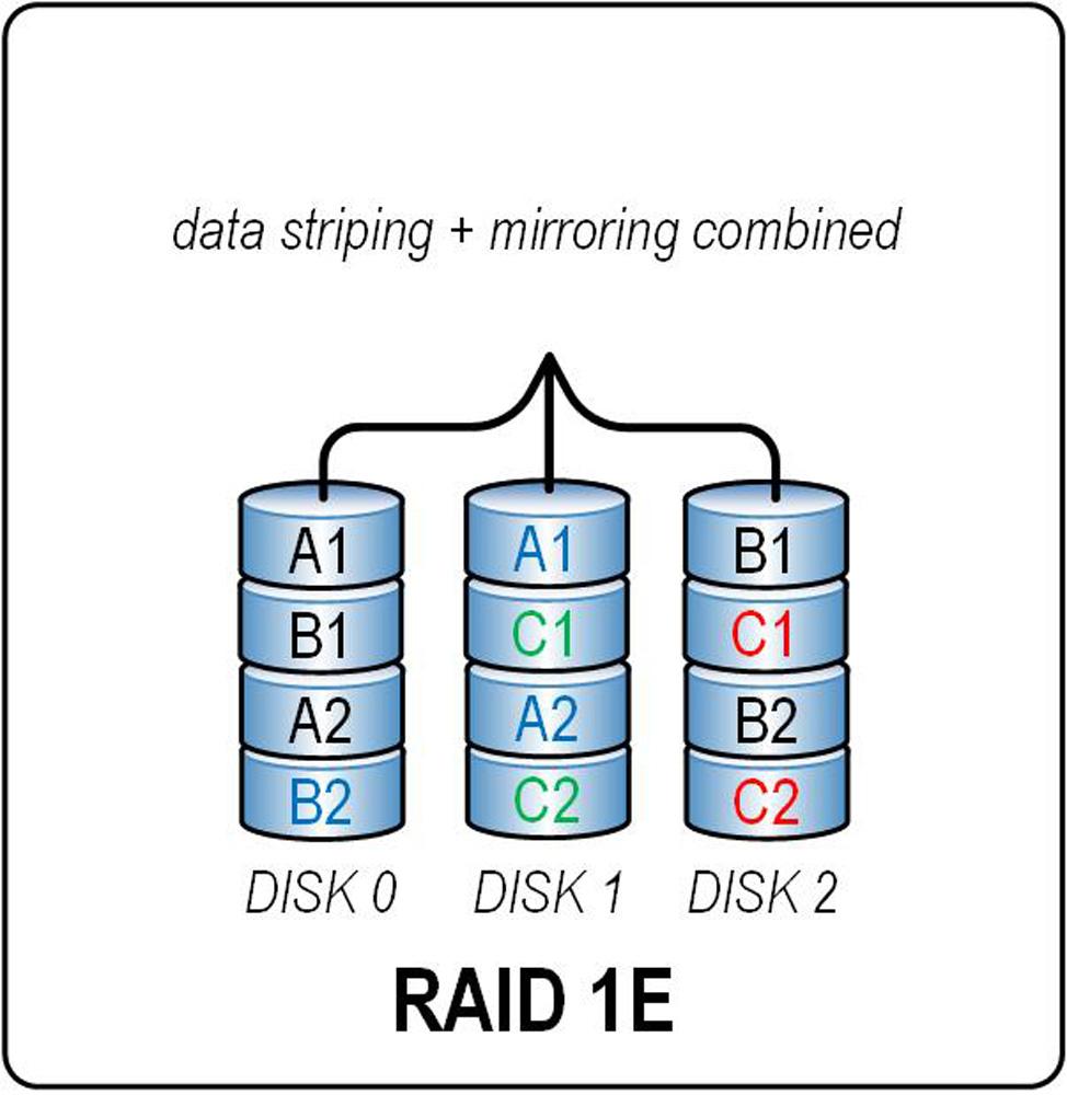 Figure_5.12.37.RAID.1E