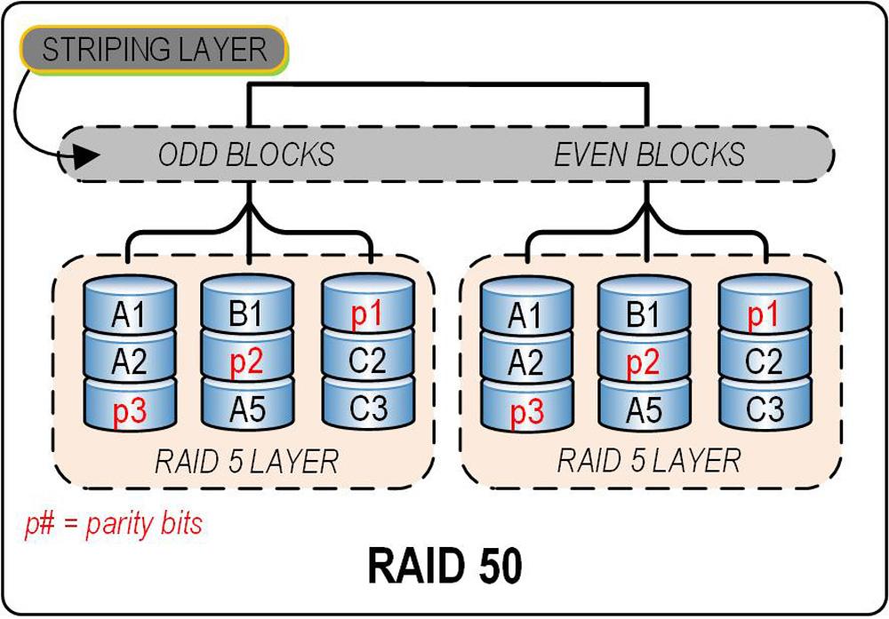 Figure_5.12.44.RAID.50
