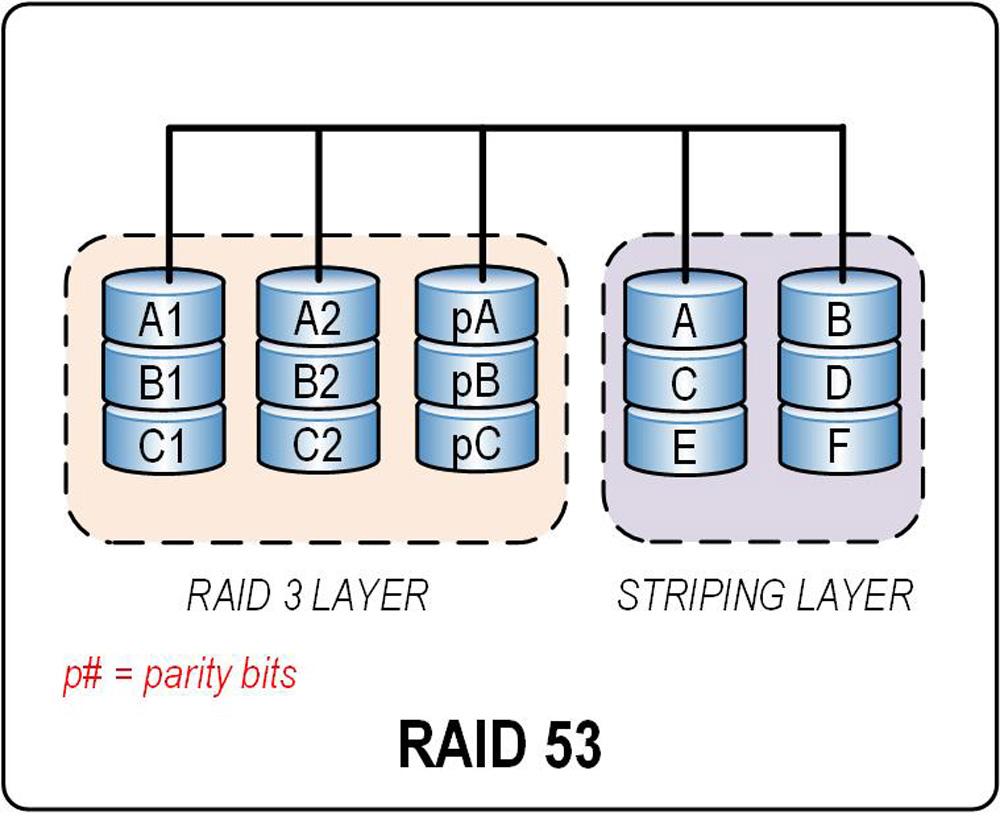 Figure_5.12.45.RAID.53