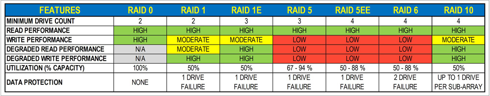 Figure_5.12.46.RAID.COMPARE