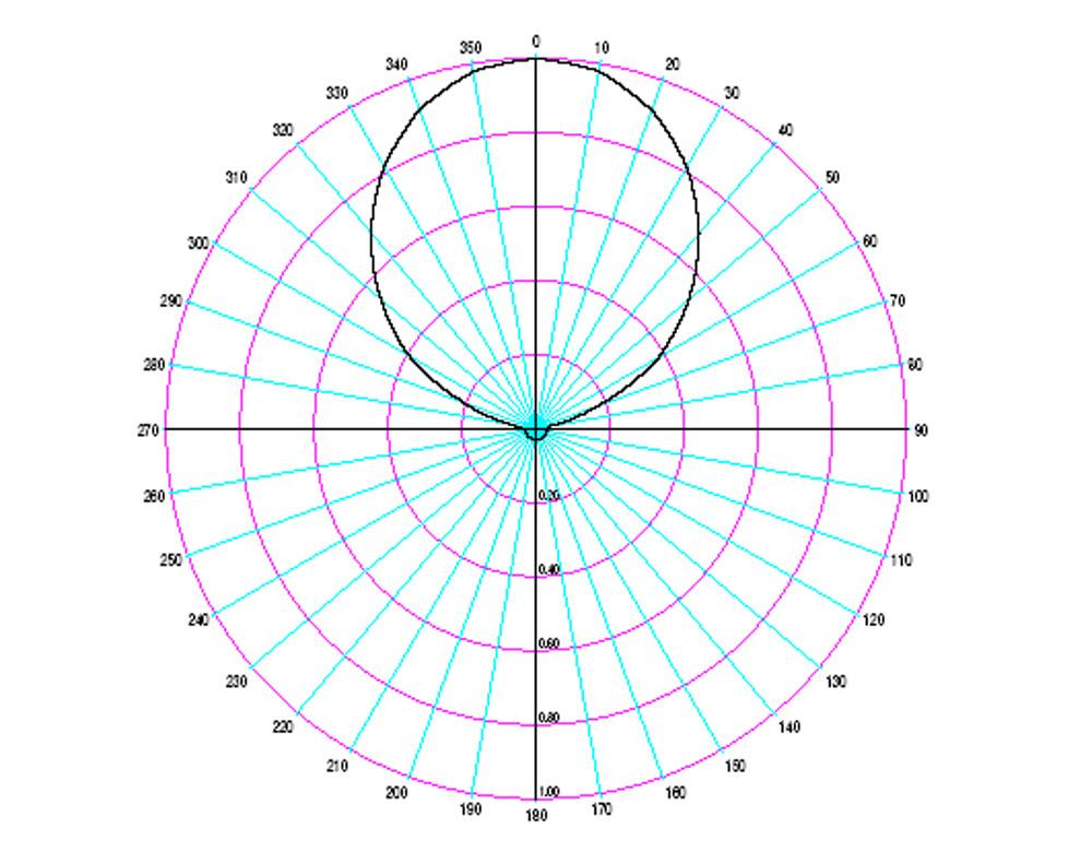 Figure_7.19.8