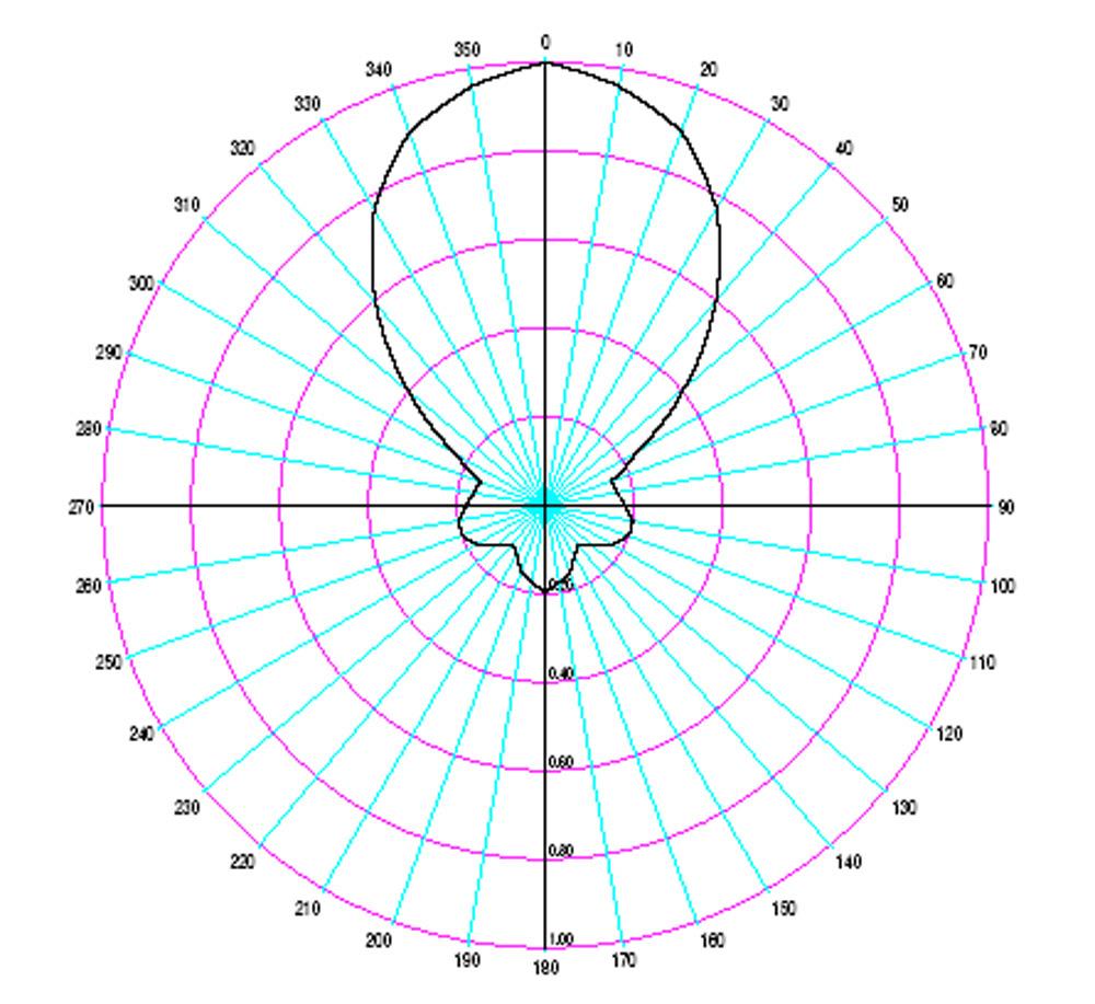 Figure_7.19.9