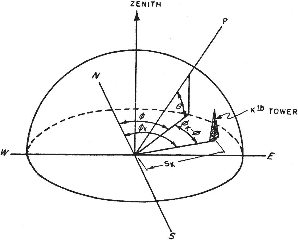 Figure_7.8.A2