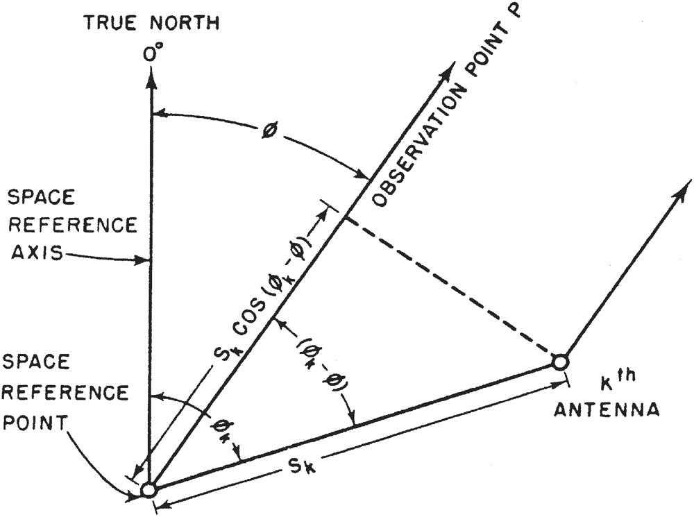 Figure_7.8.A4