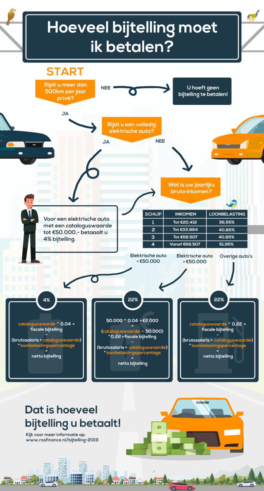 Bijtelling Wat Verandert Er In 2019 Ros Finance