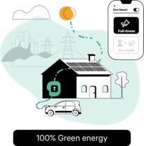 Wallbox ECOsmart Full green mode