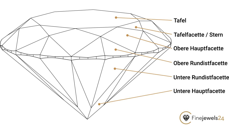 Skizze eines geschliffenen Diamanten mit Bezeichnung der einzelnen Teile
