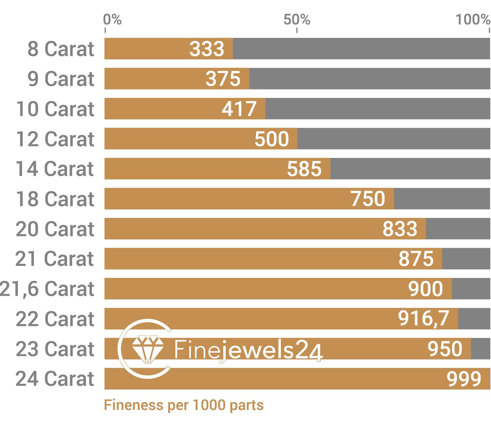 Bar chart fineness of gold alloys