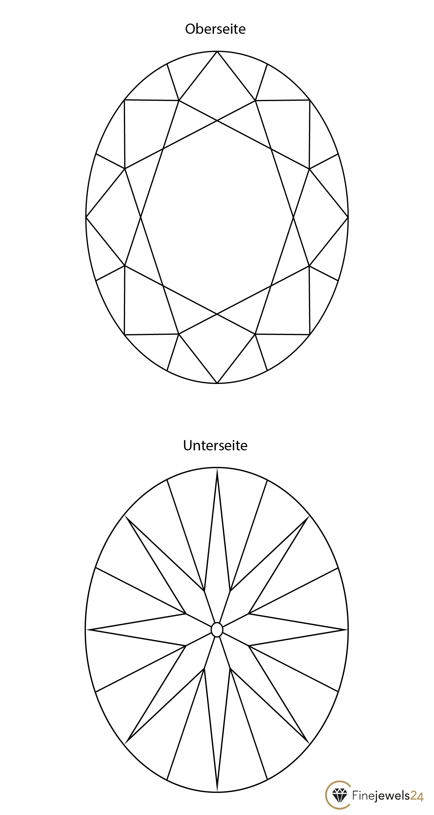Ovalschliff Oberseite und Unterseite