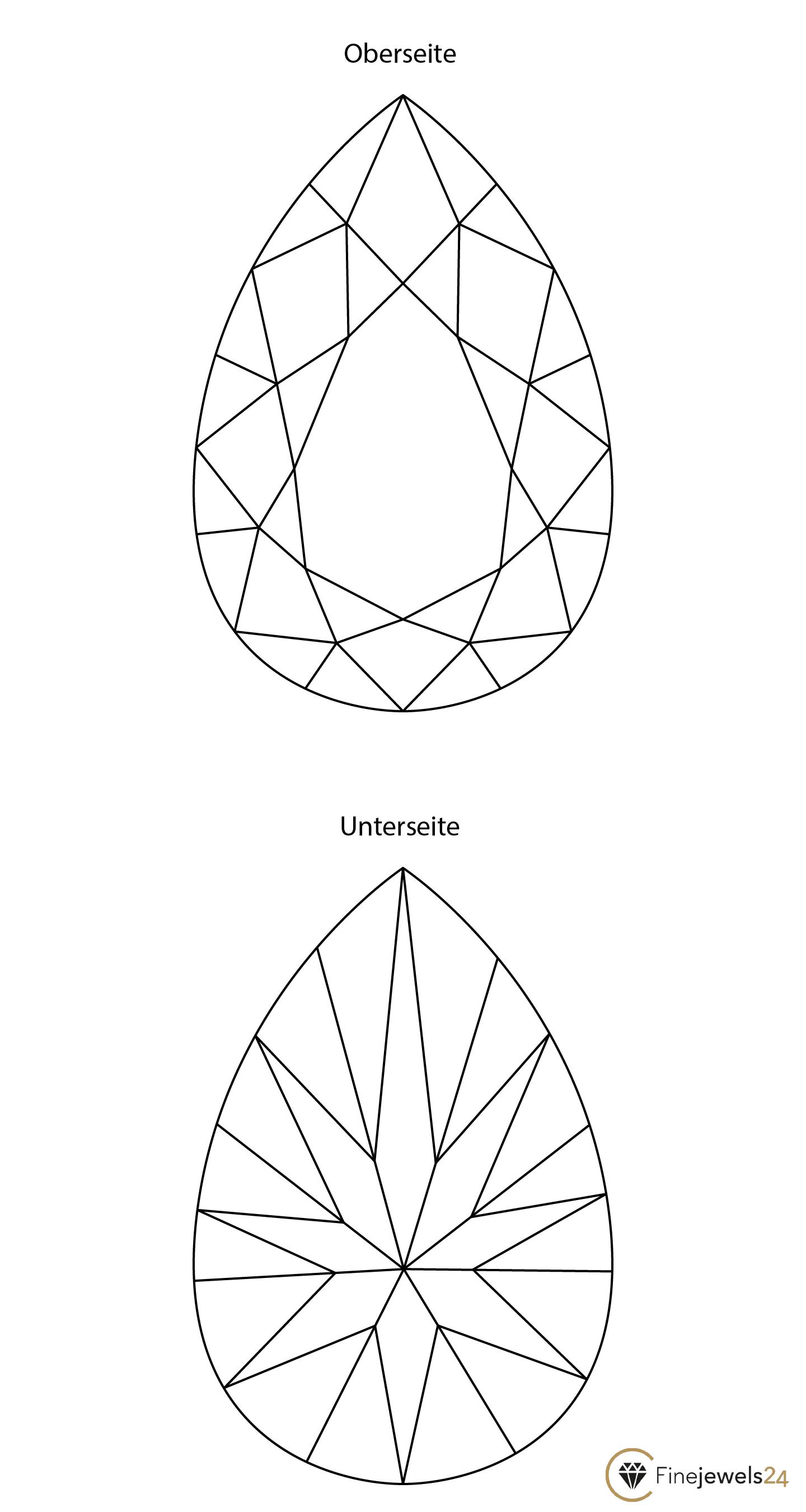Tropfenschliff Oberseite und Unterseite