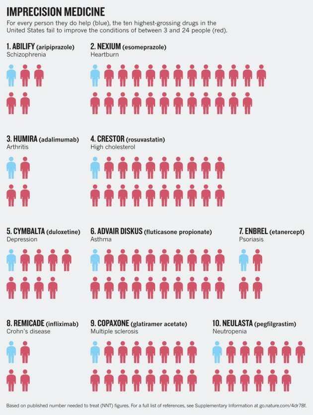 Infographie sur la médecine de l'imprécision - Pour chaque personne qu'il aide (en bleu), le médicament échoue sur les autres (en rouge).