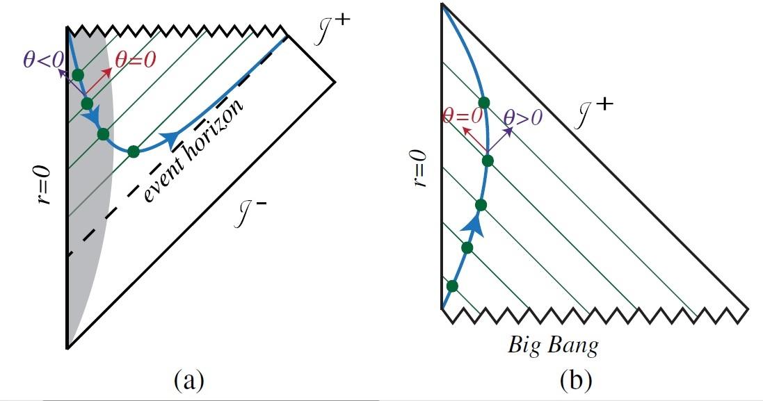 Une nouvelle loi dans le domaine de la relativité générale implique une inversion du temps dans les trous noirs