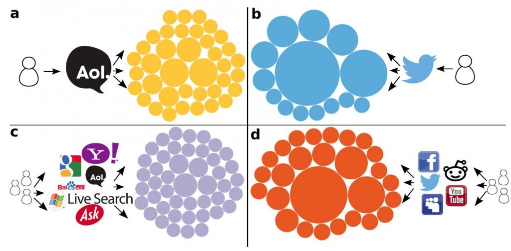 Chaque cercle est proportionnel au nombre de clics sur un site venant d'un seul ou d'un groupe d'utilisateurs. Les moteurs de recherche sont désigné par A et C et les réseaux sociaux par B et D.