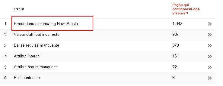Les erreurs liées aux microdonnées de Schema.org pour l'AMP (Accelerated Mobile Pages)