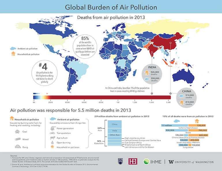 La pollution provoque 5,5 millions de morts chaque année et cela va empirer dans les prochaines années