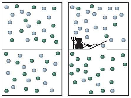 Le démon de Maxwell, qui tente de violer la seconde loi de la thermodynamique en écartant les molécules rapides (en bleu) des plus lentes (en vert) pour éviter l'équilibre (sur la gauche), va échouer à chaque fois.