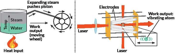 Un moteur typique (gauche) utilise de l'énergie à partir de la chaleur pour alimenter une turbine. Un moteur minuscule permet de vibrer un seul atome (droit, points vers) et crée une petite quantité de travail.