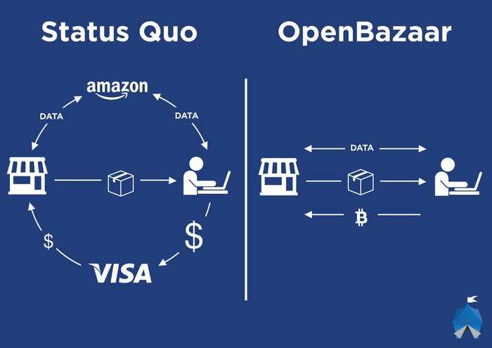OpenBazaar, le commerce basé sur le pair-à-pair et le Bitcoin
