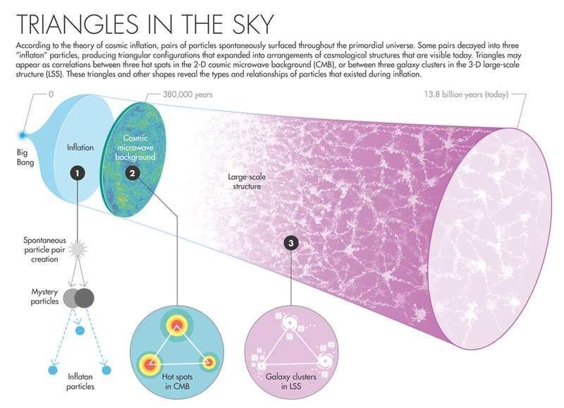 L'infographie sur les triangles du Big Bang inspiré de la théorie des cordes