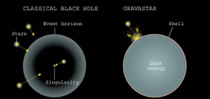 Un Gravastar à l'origine des ondes gravitationnelles
