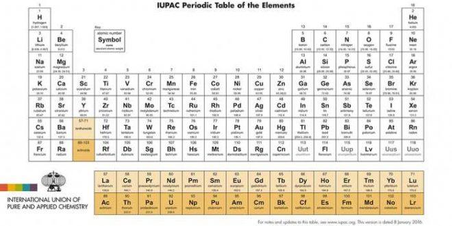 4 nouveaux noms dans la table périodique des éléments