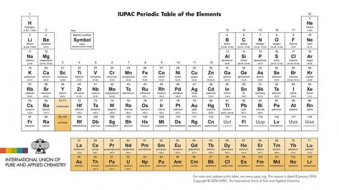 Le Nihonium, le Moscovium, le Tennessine et l'Oganessian sont les nouveaux 4 noms dans la table périodique des éléments.