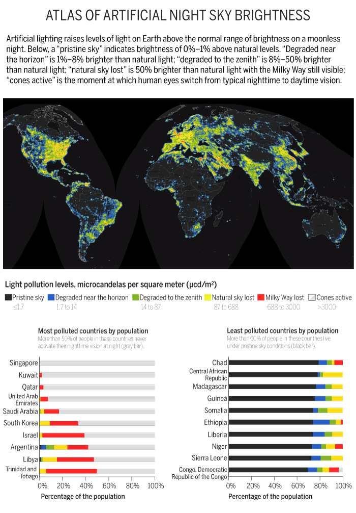 Un atlas de la pollution lumineuse au niveau mondial.