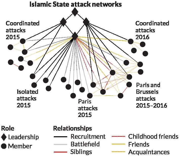 Le réseau de terroristes et de connexions qui concerne l'attaque sur Paris en novembre 2015 et à Bruxelles en mars 2016.