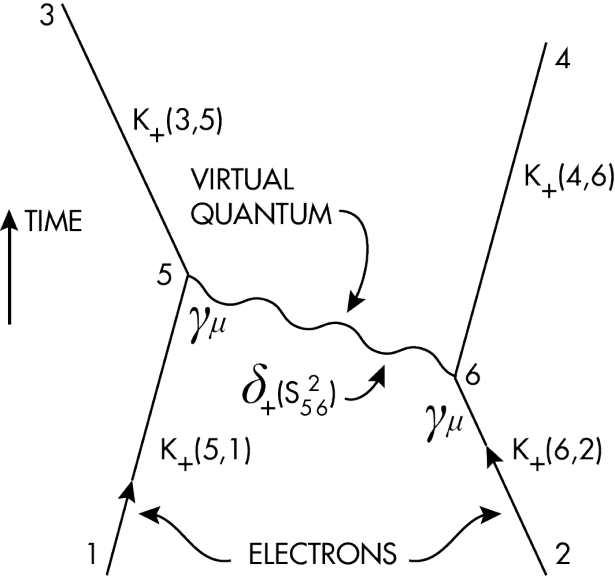 2 électrons échangent un photon