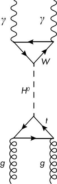 Une manière de produire une particule de Higgs et sa désintégration en des particules dérivées