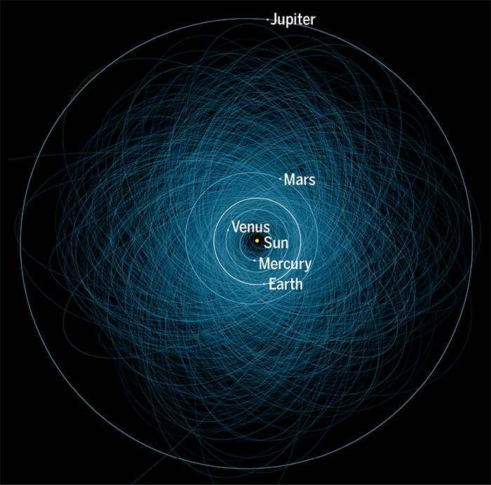 Les astronomes ont détecté près de 15 000 objets dans le voisinage de la Terre incluant quelques centaines de plus de 1 kilomètre.