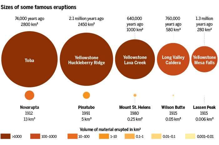 La taille des plus grosses éruptions volcaniques dans l'histoire