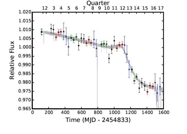 La baisse de luminosité de l'étoile de Tabby détectée dans la photométrie avec les données de Kepler