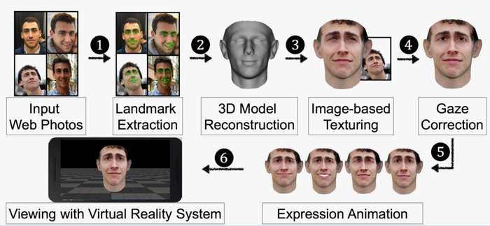 De simples photos Facebook peuvent servir pour tromper la reconnaissance faciale.