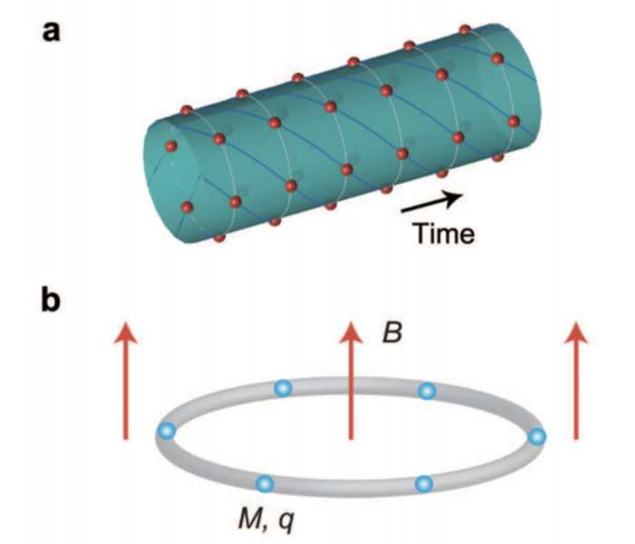 L'image A montre une structure possible d'un cristal d'espace-temps. Il possède des structures périodiques dans l'espace et le temps. Les particules pivotent dans une direction même dans leur état fondamental. La figure B montre des ions ultrafroids piégés dans une forme en anneau dans un champ magnétique faible.