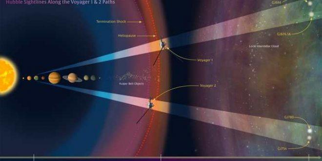 Hubble fournit la feuille de route interstellaire des sondes Voyager