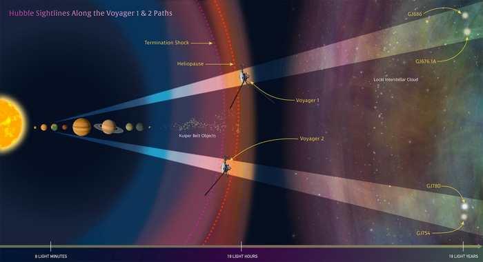 Les deux sondes Voyager commencent leur voyage à l'extérieur du système solaire et Hubble nous fournit la feuille de route de ces sondes pour les prochaines années.
