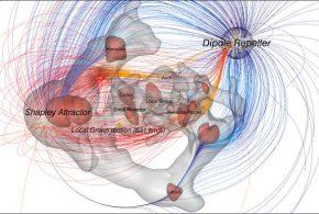 La vitesse de déplacement de la Voie lactée se base sur une combinaison d'attraction et de répulsion provoquée par ce qu'on appelle le Grand Attracteur et une nouvelle zone appelée Dipole Repeller.