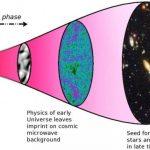 Des chercheurs britanniques, canadiens et italiens suggèrent qu'ils ont trouvé une preuve que l'univers est un hologramme. L'étude est assez mince, mais cela donne toujours des pistes de réflexion pour de la physique théorique.