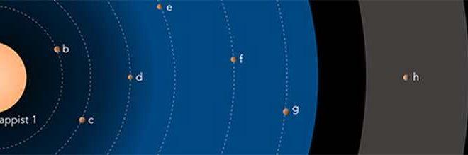 La naine rouge et les 7 exoplanètes prometteuses