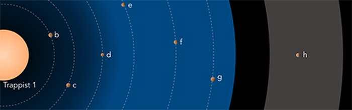 Le système planétaire autour de Trappist-1. Les tailles des objets sont à l'échelle, mais les distances sont réduites d'un facteur 10. La couleur de l'étoile est réaliste. La zone bleutée indique la région où la présence d'eau liquide est possible en surface des planètes. La zone en grisé indique la gamme possible de distances orbitales pour la planète. © Franck Selsis, Laboratoire d'astrophysique de Bordeaux (CNRS/Université de Bordeaux).