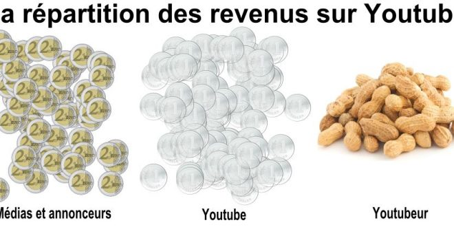 Youtube : L'Adpocalypse ou l'ère des Youtubeurs Made in Disney