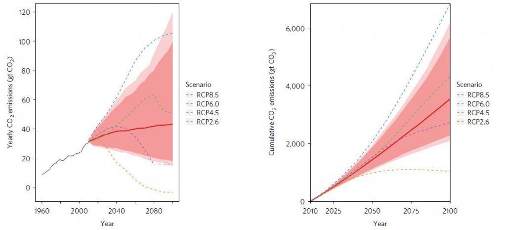Les projections des émissions globales de carbone à l'horizon 2010 par an (sur la gauche) et le cumulatif (sur la droite). Les lignes pointillées montrent les 4 scénarios du GIEC. La zone claire est le résultats de la nouvelle étude tandis que la zone sombre est l'interface de confiance de 90 %. Les zones très claires montrent un interval de confiance de 95 % - Crédit : Adrian Raftery/University of Washington
