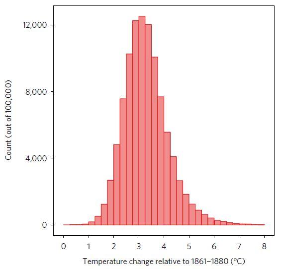 La moyenne de température globale en 2100 est de 3,2 degré Celsius avec 90 % de probabilités sur une fourchette de 2,0 à 4,9 degrés Celsius - Crédit : Adrian Raftery/University of Washington