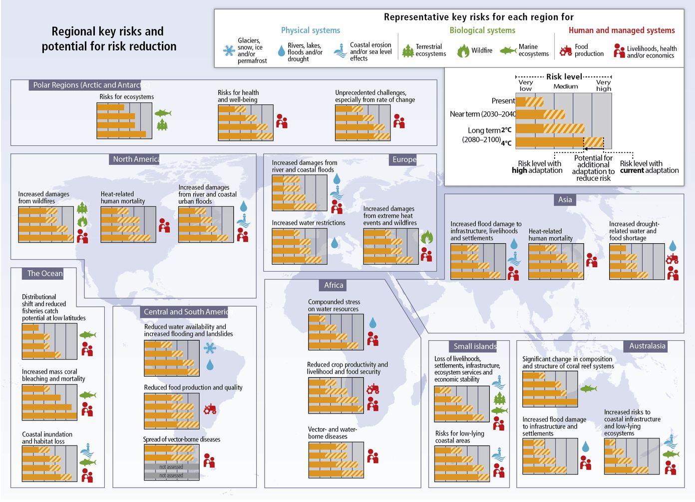 Le rapport du GIEC de 2014 montre les risques associés à l'augmentation des températures - Crédit : UN IPCC, CC BY-NC
