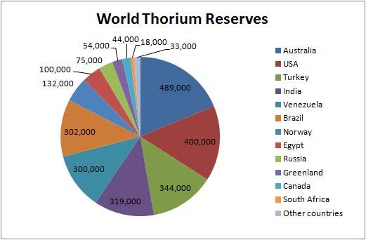 Un graphique de la quantité de thorium par pays et par quantité